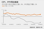 统计局:多重因素促1月CPI涨幅扩大