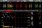 今日午盘:小盘股弱势 沪指冲高回落微涨0.44%