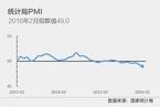 2月官方制造业PMI回落至49%