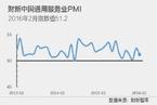 【PMI分析】经济继续放缓 总需求管理必要性增加