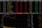 今日午盘:银行单独飘绿 创业板指反弹涨逾3%