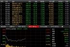 今日午盘:创业板翻红涨0.73% 沪指跳水跌1.62%