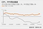 CPI增速超预期回升 创一年半以来最高位