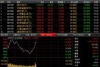今日午盘:创业板指反弹3% 沪指震荡拉升0.56%