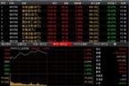 今日午盘:非银金融大涨逾6% 沪指放量突破3000点