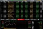 今日午盘:创业板指活跃 沪指一度重回3000点跌幅0.31%