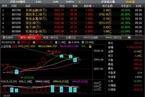 今日开盘:非银金融领涨 两市高开