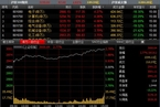 今日收盘:创业板指大涨4% 沪指重回3000点涨2.77%