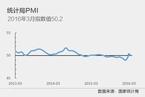 3月官方制造业PMI升至50.2%
