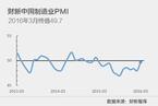 【PMI分析】前期政策显效 制造业下行压力暂缓
