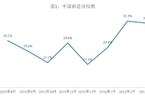 3月财智BBD新经济指数降至32.1%
