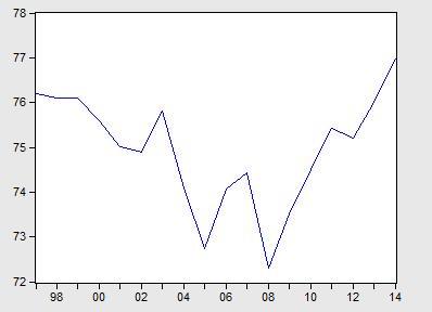 中国金融周期测度