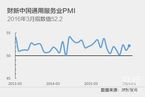 【PMI分析】制造业服务业双双回升 经济再回扩张区间