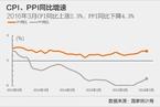3月CPI同比增速明显低于市场预期