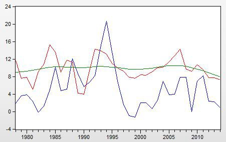 GDP平减数_GDP平减指数 误区与估测 系列之十三