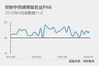 4月财新中国服务业PMI降至51.8