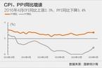 4月CPI同比增长2.3% 低于预期