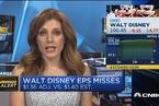 迪士尼业绩不及预期 股价下跌5%
