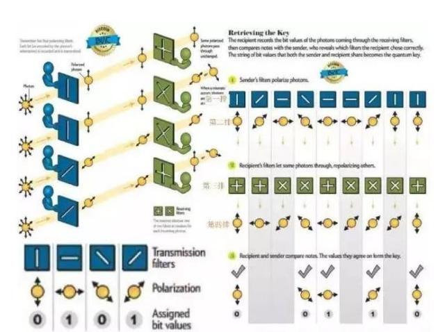"""信息时代安全之""""盾"""":量子密钥分配技术"""