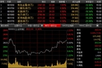 今日收盘:稀土概念股强势 沪指重回2800点收红