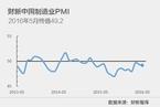 5月财新中国制造业PMI降至49.2