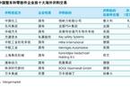 德勤:中国汽车行业海外并购持续升温