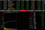 今日午盘:军工股崛起 沪指跌幅收窄重回2900点
