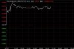 离岸人民币汇率贬破6.66