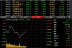 今日午盘:金融股活跃度下降 沪指冲高回落跌0.02%