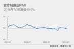 7月官方制造业PMI降至49.9%