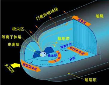 地球磁层活动的基本结构