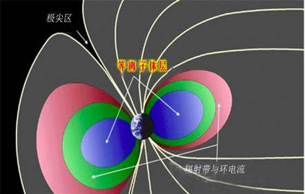 地球等离子体层结构示意图