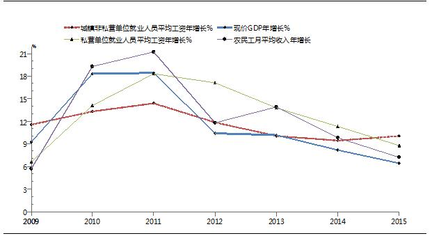 我国2008年之后的三大产业结构增速图