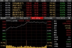 今日收盘:券商地产股领涨 沪指登上7个月新高