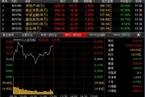 今日午盘:地产股卷土重来 沪指震荡上涨0.41%
