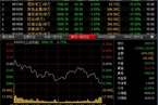 今日收盘:军工股领跌 沪指小幅跳水跌0.75%