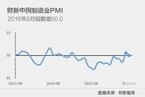8月财新中国制造业PMI降至50