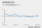 8月官方制造业PMI回升至50.4