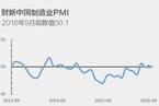 9月财新中国制造业PMI微升至50.1