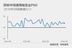 9月财新中国服务业PMI小幅降至52