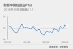 10月财新中国制造业PMI升至51.2