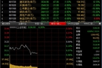 今日午盘:基建股回调 大盘小幅跳水跌0.49%