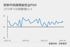 10月财新中国服务业PMI升至52.4