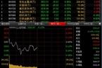 今日午盘:沪指弱势震荡 创业板指走强涨近1%
