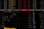 今日午盘:券商股再度发力 沪指震荡微涨0.09%