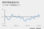 11月财新中国制造业PMI回落至50.9
