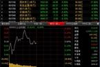 今日午盘:创业板指涨1% 沪指冲高回落微跌