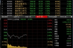 今日午盘:资源股下挫领跌 沪指低开低走跌0.78%