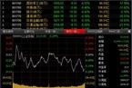 今日收盘:一带一路概念股活跃 沪指弱势震荡跌0.25%