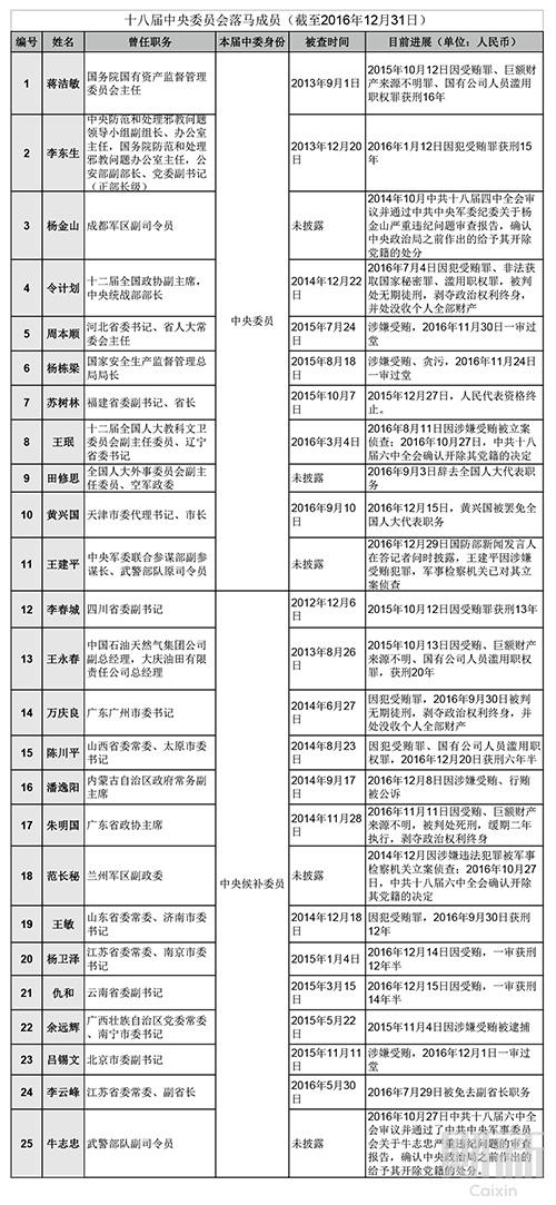 表三-十八届中央委员会成员已有25人落马、11人获刑-截至20161231